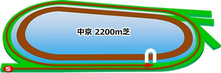 中京2200m